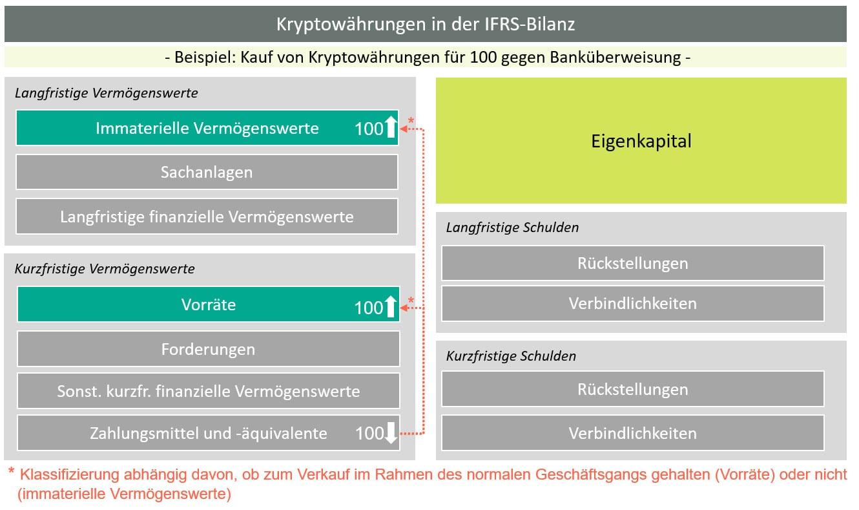 Kryptowährungen in der IFRS-Bilanz